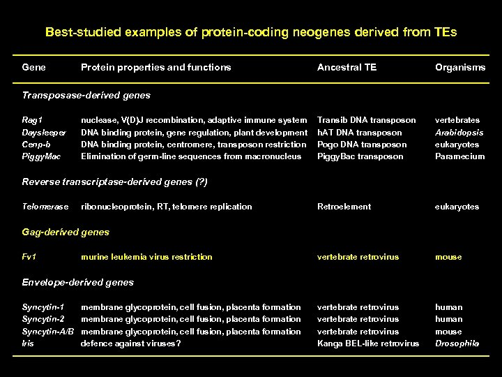 Best-studied examples of protein-coding neogenes derived from TEs P Gene Protein properties and functions