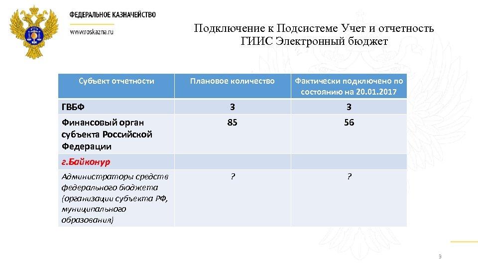 Представление отчетности в электронном бюджете отчетность в электронном виде цена