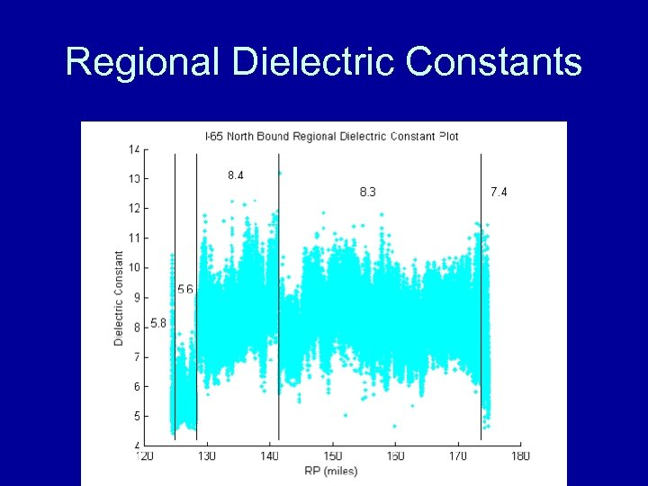 Regional Dielectric Constants