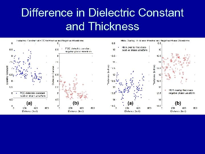 Difference in Dielectric Constant and Thickness