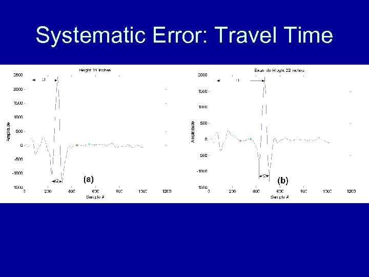 Systematic Error: Travel Time