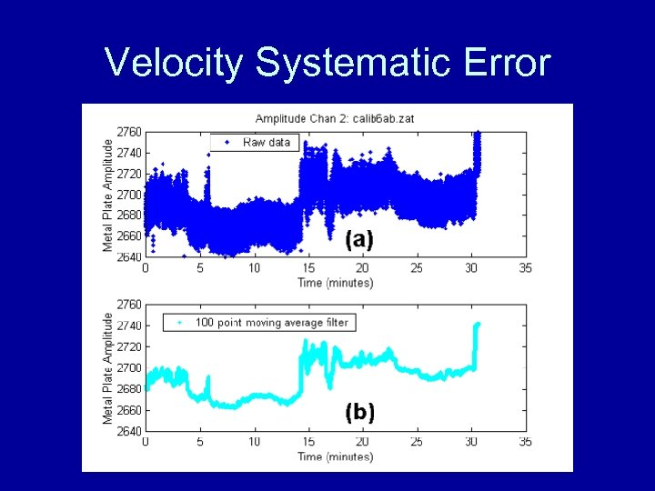 Velocity Systematic Error
