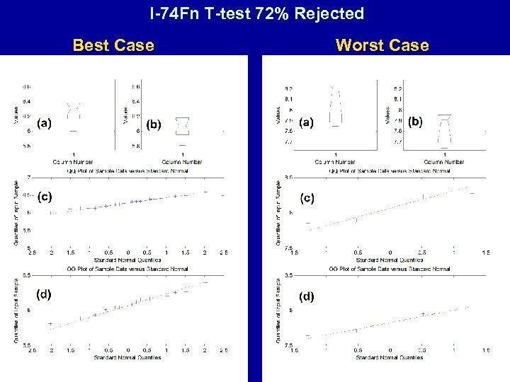 I-74 Fn T-test 72% Rejected Best Case Worst Case