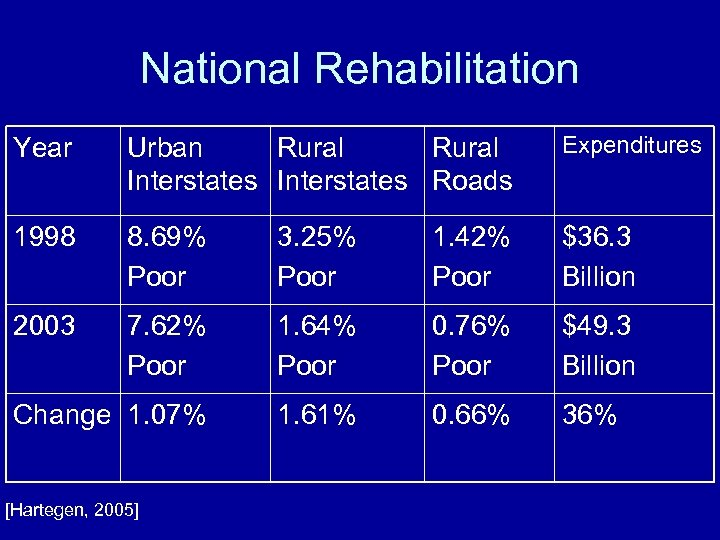 National Rehabilitation Year Urban Rural Interstates Roads Expenditures 1998 8. 69% Poor 3. 25%