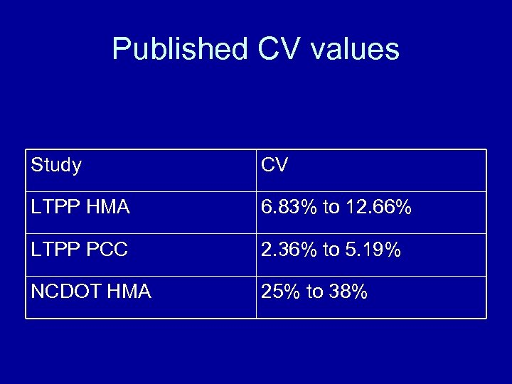 Published CV values Study CV LTPP HMA 6. 83% to 12. 66% LTPP PCC