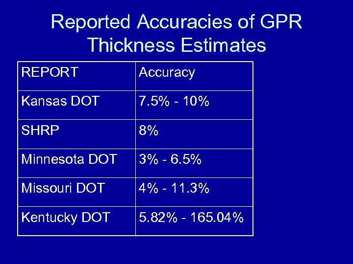 Reported Accuracies of GPR Thickness Estimates REPORT Accuracy Kansas DOT 7. 5% - 10%