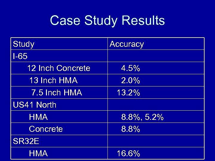Case Study Results Study I-65 12 Inch Concrete 13 Inch HMA 7. 5 Inch