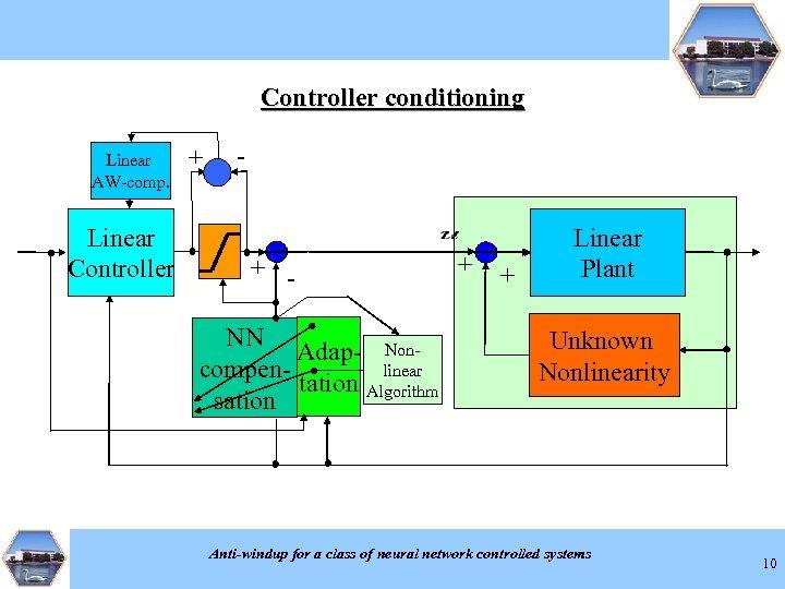 Controller conditioning Linear AW-comp. Linear Controller + - + NN Adap- Nonlinear compentation Algorithm
