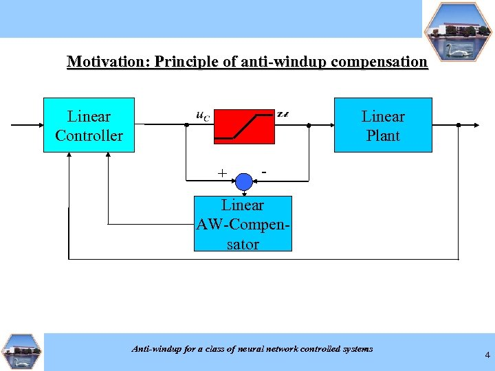 Motivation: Principle of anti-windup compensation Linear Controller Linear Plant + - Linear AW-Compensator Anti-windup