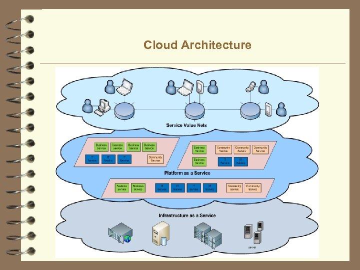 Cloud Architecture 12