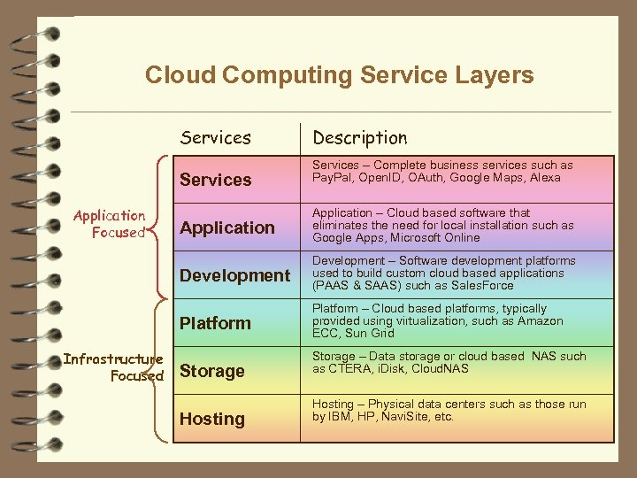 Cloud Computing Service Layers Services Application Focused Description Services – Complete business services such