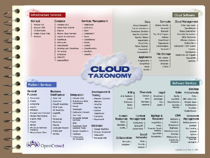 Cloud Taxonomy 39