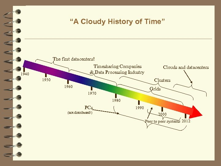 """""""A Cloudy History of Time"""" The first datacenters! Timesharing Companies & Data Processing Industry"""