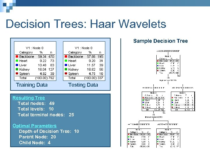Decision Trees: Haar Wavelets Sample Decision Tree Training Data Testing Data Resulting Tree Total