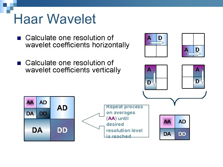 Haar Wavelet n n Calculate one resolution of wavelet coefficients horizontally Calculate one resolution