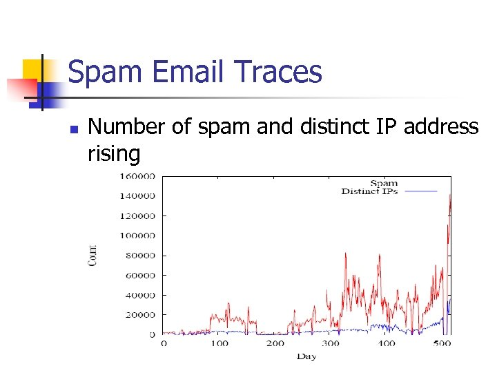 Spam Email Traces n Number of spam and distinct IP address rising