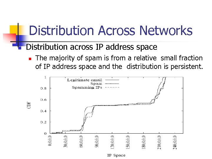 Distribution Across Networks n Distribution across IP address space n The majority of spam