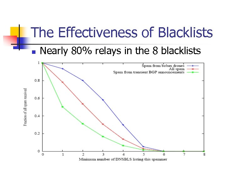The Effectiveness of Blacklists n Nearly 80% relays in the 8 blacklists