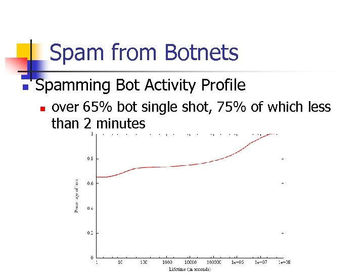 Spam from Botnets n Spamming Bot Activity Profile n over 65% bot single shot,