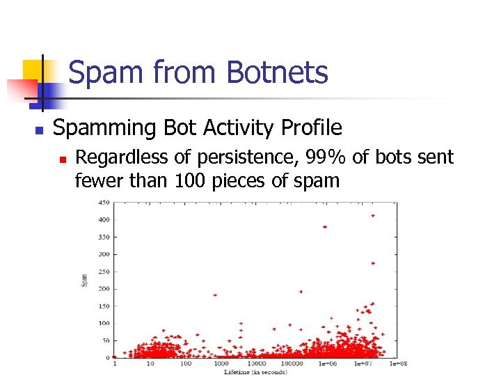 Spam from Botnets n Spamming Bot Activity Profile n Regardless of persistence, 99% of