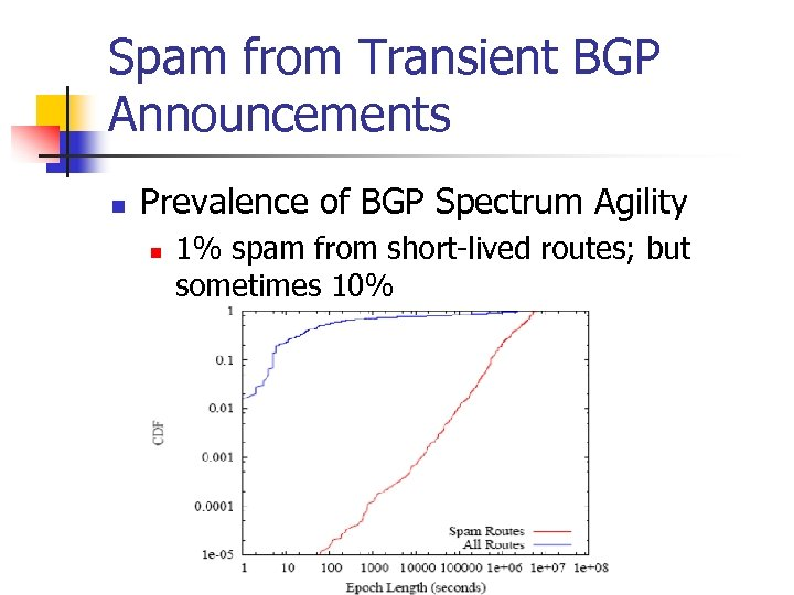 Spam from Transient BGP Announcements n Prevalence of BGP Spectrum Agility n 1% spam