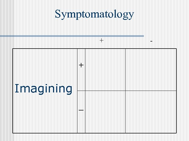 Symptomatology + + Imagining _ -