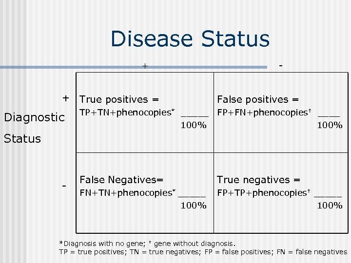 Disease Status + + True positives = Diagnostic - False positives = TP+TN+phenocopies* _____