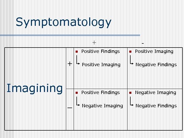 Symptomatology + n + Imagining n Positive Imaging n _ Positive Findings - Positive