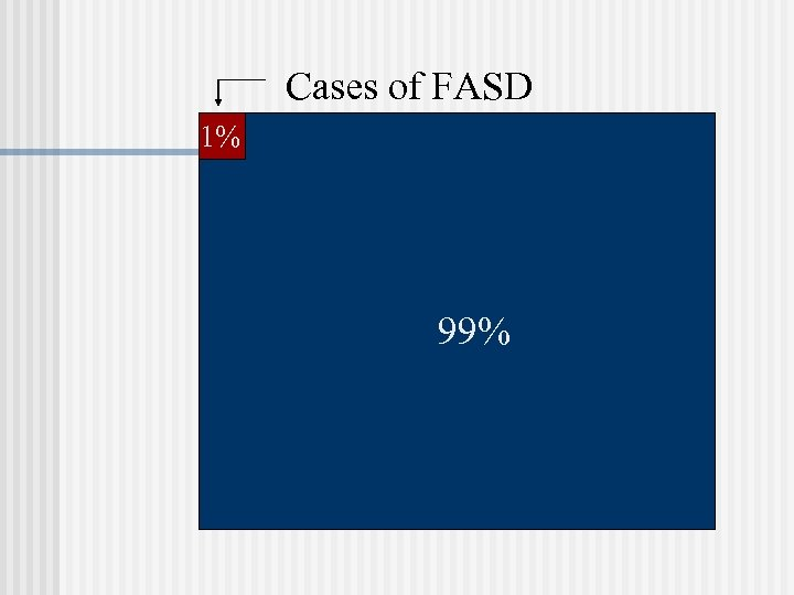 Cases of FASD 1% 99%