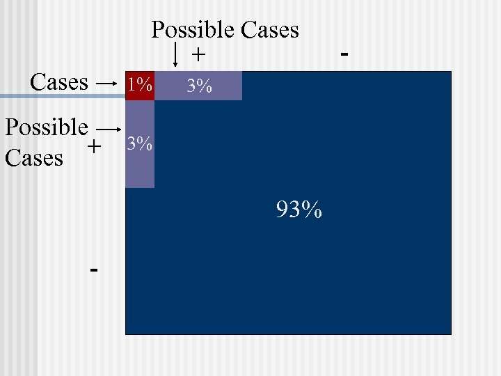 Possible Cases + Cases 1% Possible + Cases 3% 3% 93% - -