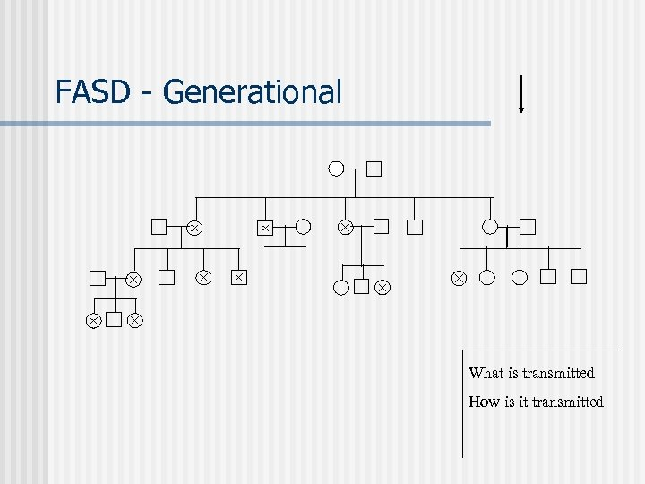 FASD - Generational What is transmitted How is it transmitted
