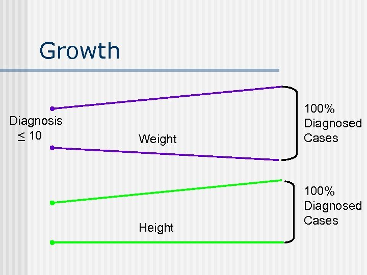 Growth Diagnosis < 10 Weight Height 100% Diagnosed Cases