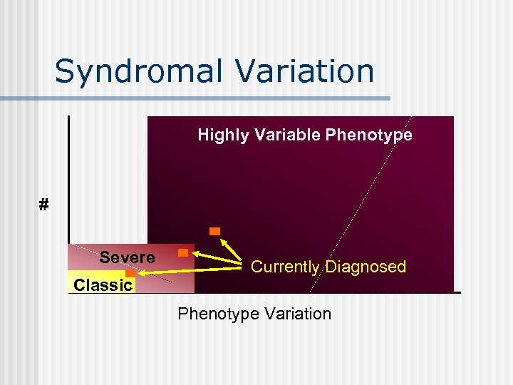 Syndromal Variation Highly Variable Phenotype # Severe Classic Currently Diagnosed Phenotype Variation