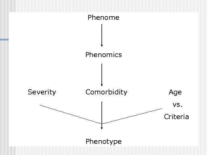 Phenome Phenomics Severity Comorbidity Age vs. Criteria Phenotype