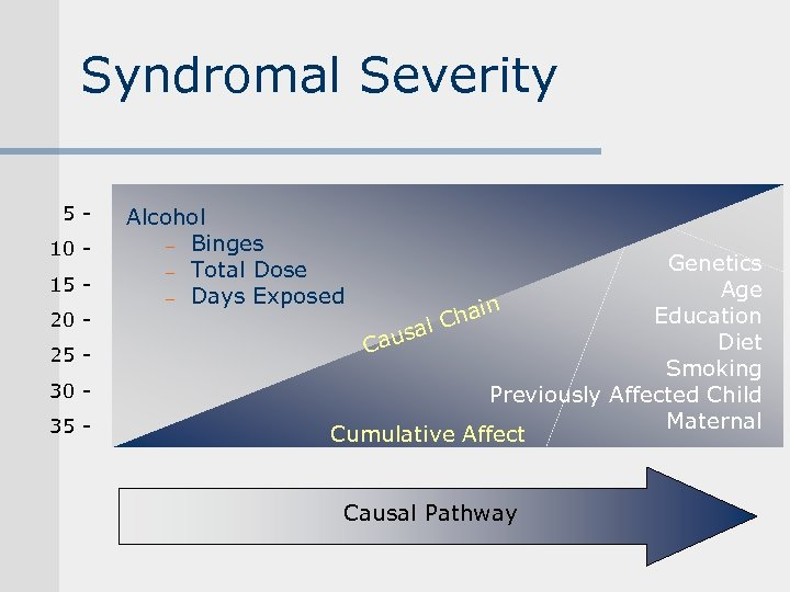 Syndromal Severity 510 15 20 25 30 35 - Alcohol - Binges - Total