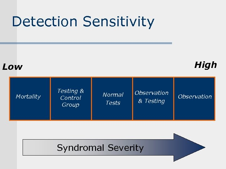 Detection Sensitivity High Low Mortality Testing & Control Group Normal Tests Observation & Testing