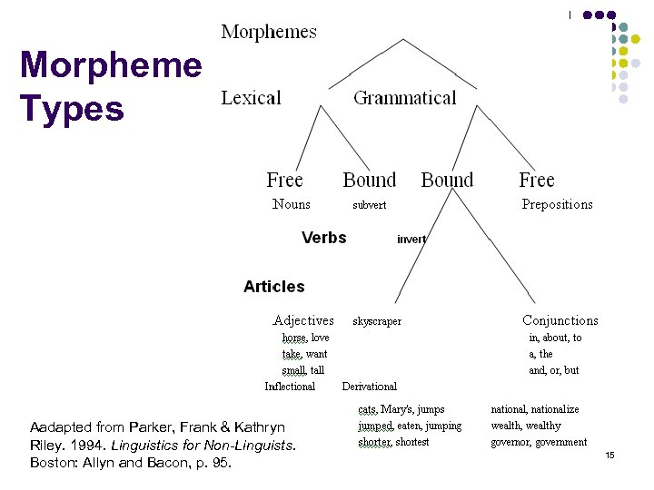 Morpheme Types Aadapted from Parker, Frank & Kathryn Riley. 1994. Linguistics for Non-Linguists. Boston: