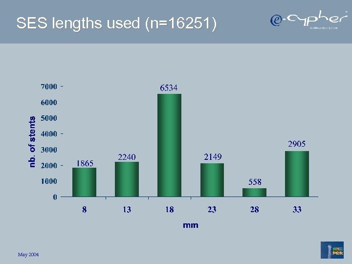SES lengths used (n=16251) May 2004