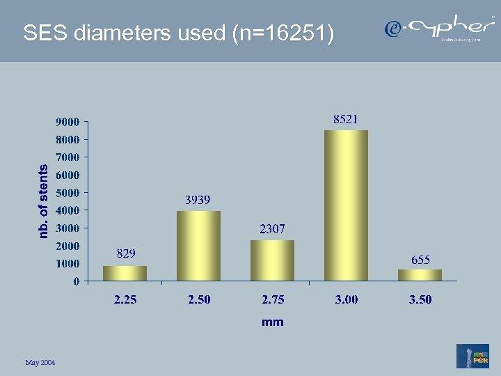 SES diameters used (n=16251) May 2004