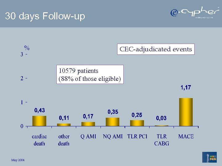 30 days Follow-up % CEC-adjudicated events 10579 patients (88% of those eligible) May 2004