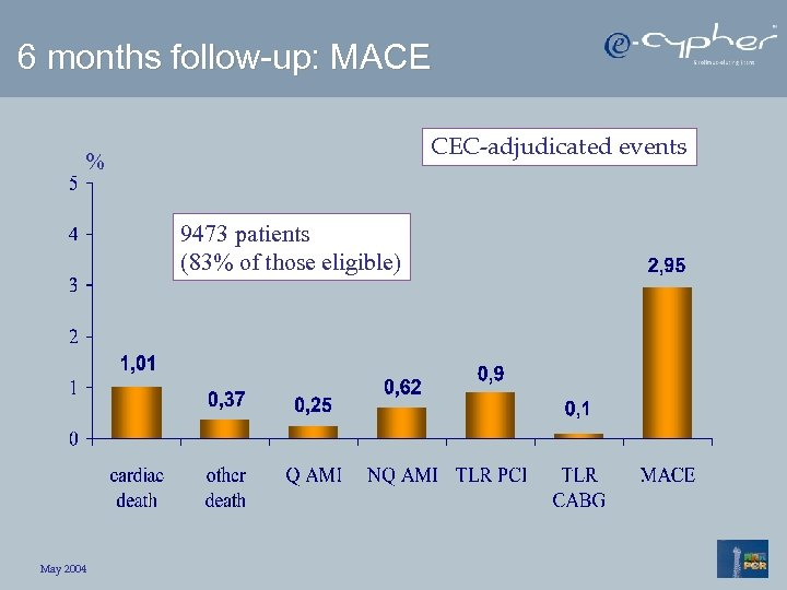 6 months follow-up: MACE CEC-adjudicated events % 9473 patients (83% of those eligible) May