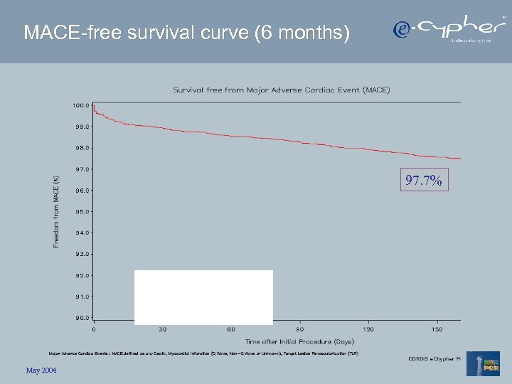 MACE-free survival curve (6 months) 97. 7% May 2004
