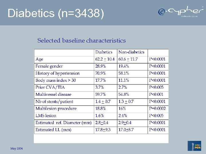 Diabetics (n=3438) Selected baseline characteristics May 2004