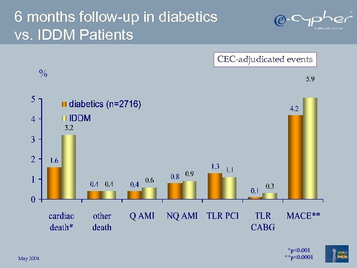 6 months follow-up in diabetics vs. IDDM Patients CEC-adjudicated events % May 2004 *p<0.