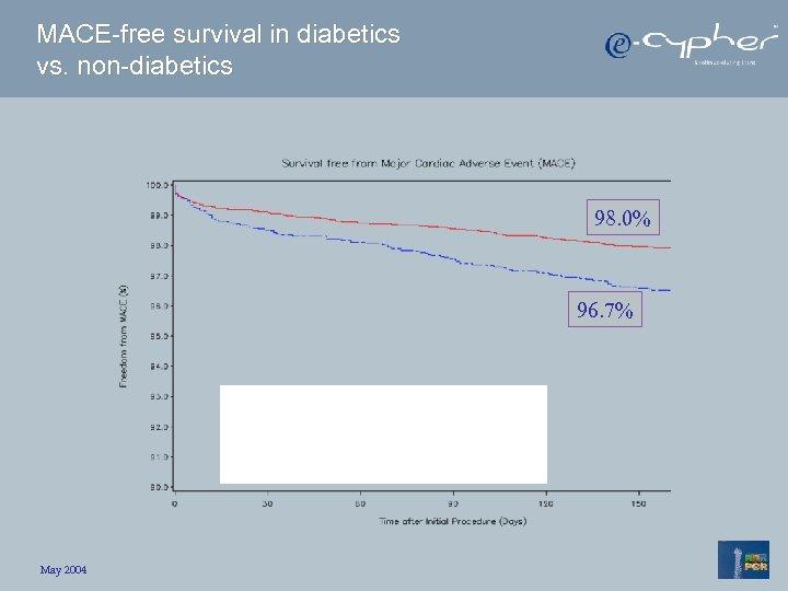 MACE-free survival in diabetics vs. non-diabetics 98. 0% 96. 7% May 2004