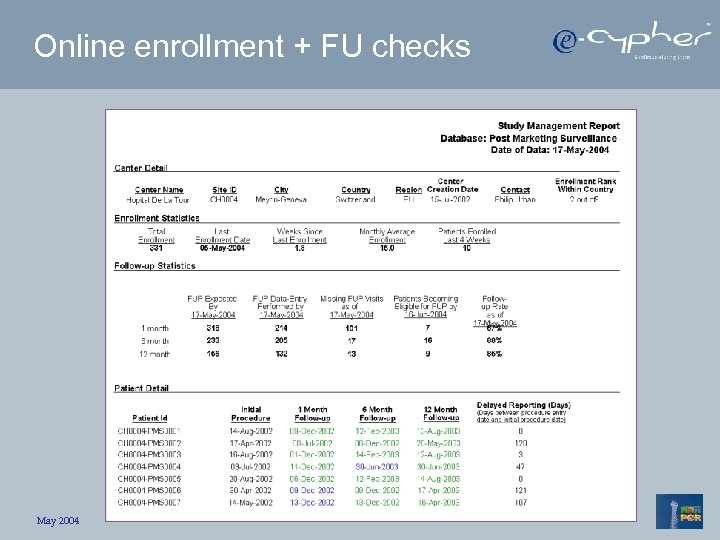 Online enrollment + FU checks May 2004