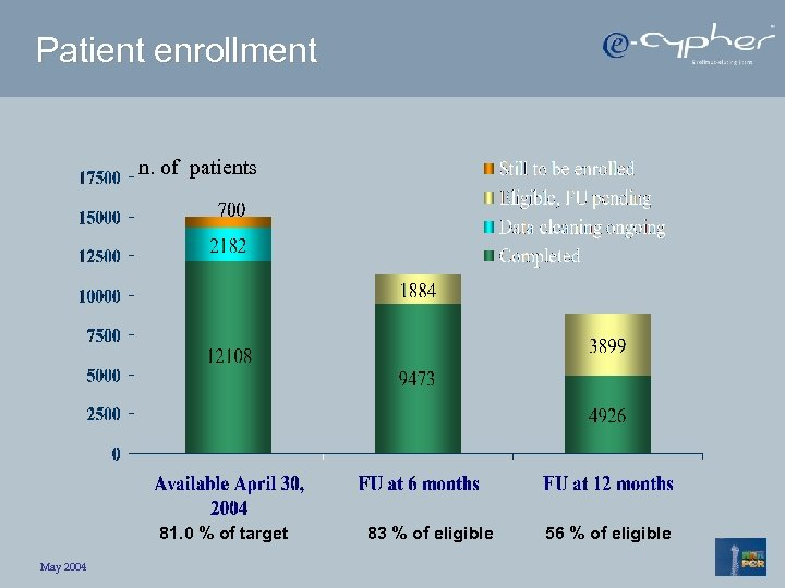 Patient enrollment n. of patients 81. 0 % of target May 2004 83 %