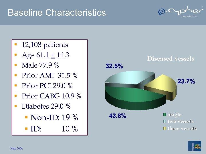 Baseline Characteristics § § § § 12, 108 patients Age 61. 1 + 11.