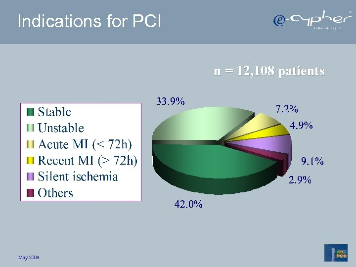 Indications for PCI n = 12, 108 patients May 2004
