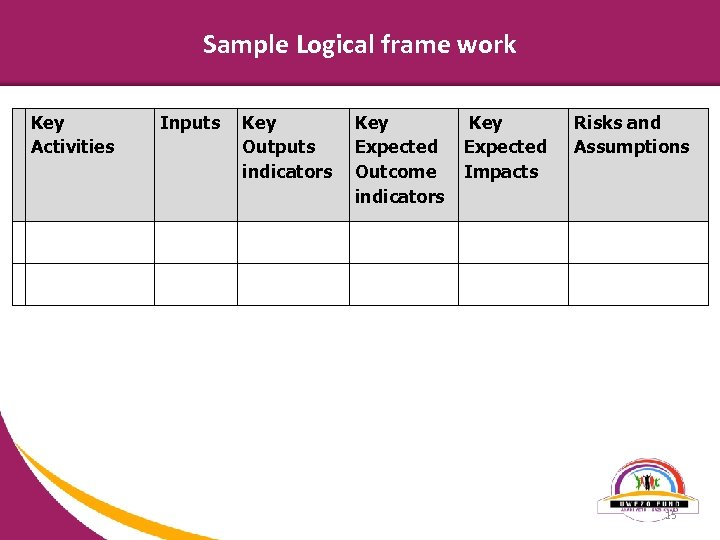 Sample Logical frame work Key Activities Inputs Risks and Assumptions Key Outputs Expected indicators